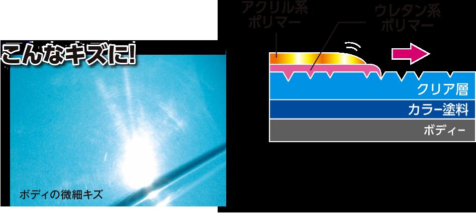 「ウレタン系ポリマー」が表面の細かなキズを埋めて消し、さらに塗装面に深い艶を与えます!